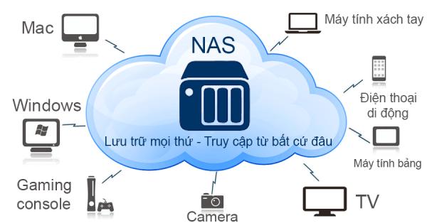 ổ cứng NAS là gì